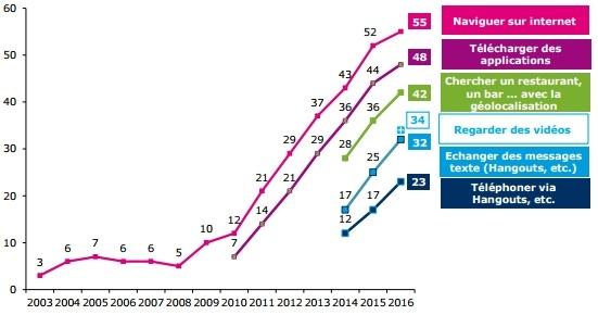 tendance utilisation smartphone internet